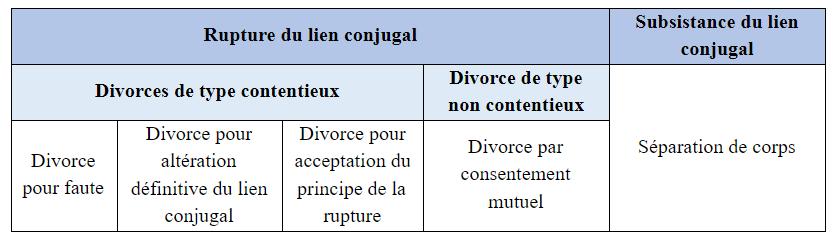 tableau conjugal